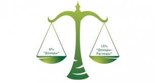 УСН 6% или УСН 15%