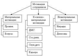 Схема мотивации офиса
